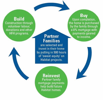 how habitat for humanity partner families work